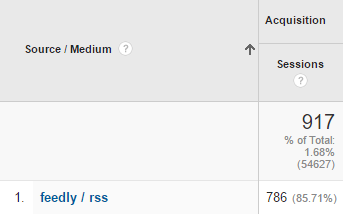 WordPressでFeedlyなどのRSSリーダー経由のアクセス数を計測する方法